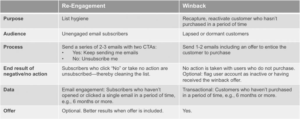 Winback-Reengagement